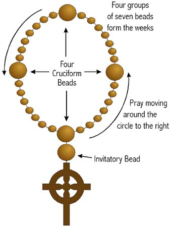 A diagram of Anglican Prayer Beads